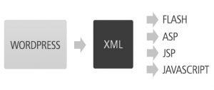 diagrama-xml